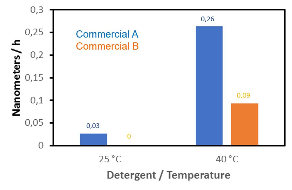 图1石英晶体微天平技术用户洗涤剂研究