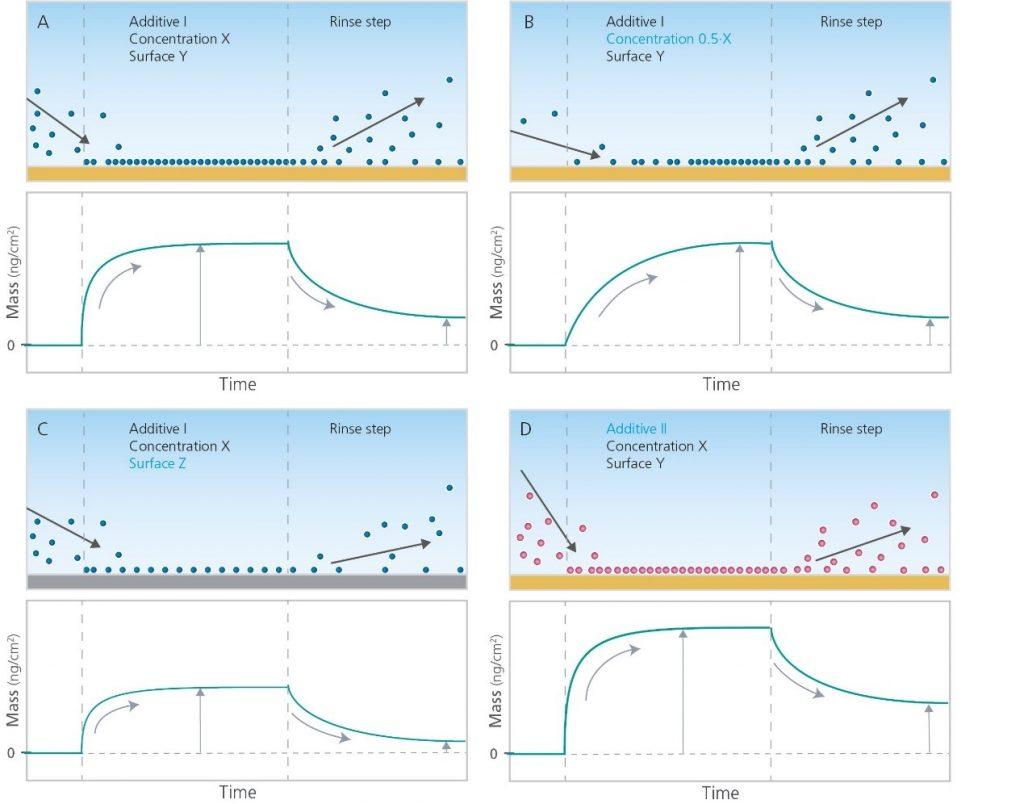 图1 利用QSense技术分析不同添加剂的性能和行为示意图
